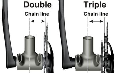 Chainline diagram