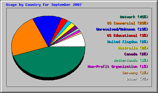 Usage by Country for September 2007