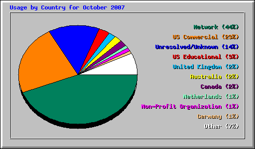 Usage by Country for October 2007