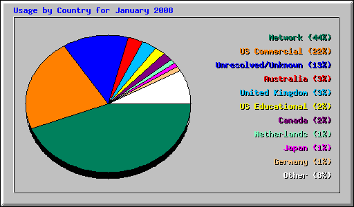 Usage by Country for January 2008