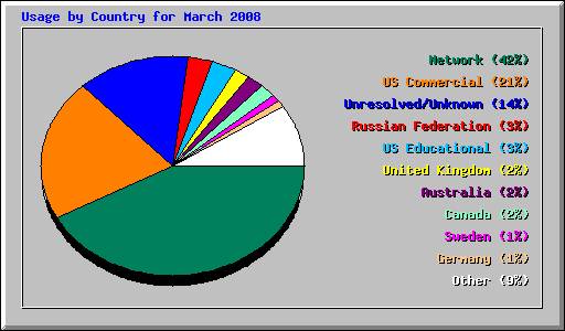 Usage by Country for March 2008