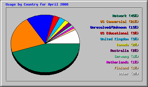 Usage by Country for April 2008