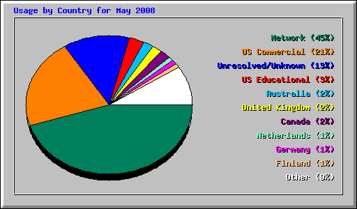 Usage by Country for May 2008